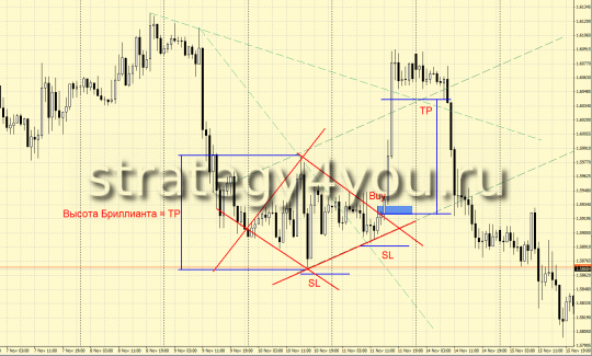 "Pattern of ""Brilliant"" in GBPUSD (H1)"